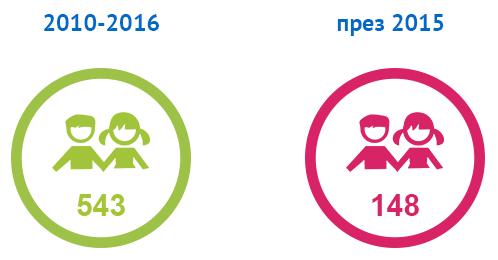 148 деца са ползвали услугата за 2015 година; Общо 543 деца се преминали през програмата от старта й през 2010 година.