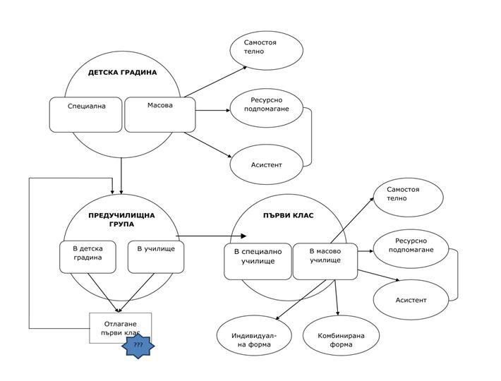 Схема на възможностите за обучение и подпомагане